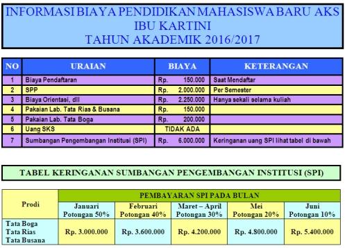 informasi biaya pendidikan mahasiswa baru aks ibu kartini tahun 2016
