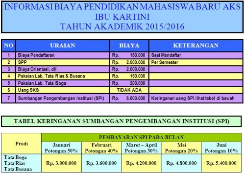 informasi biaya PMB 2015